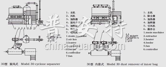 燥机结构示意图
